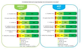 popularność leasingu