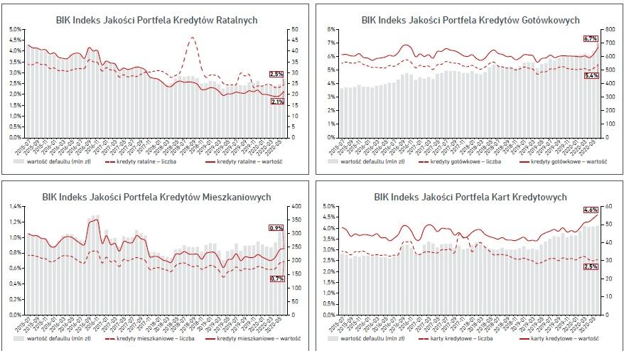 BIK Indeksy Jakości Portfeli Kredytów