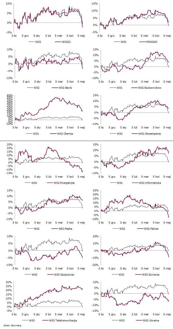 Indeksy sektorowe