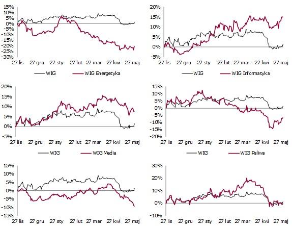 Indeksy sektorowe2