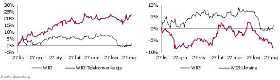Indeksy sektorowe3