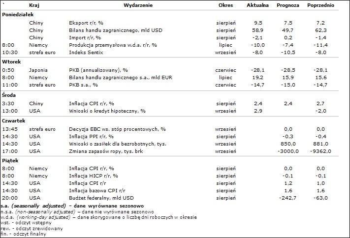 Kalendarium wydarzeń makroekonomicznych