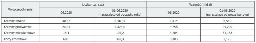 Liczba i wartość udzielonych kredytów