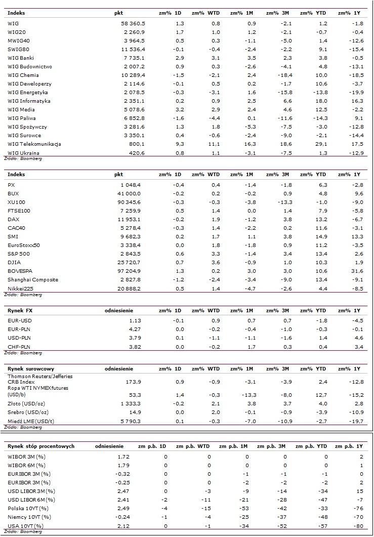 Statystyki rynkowe
