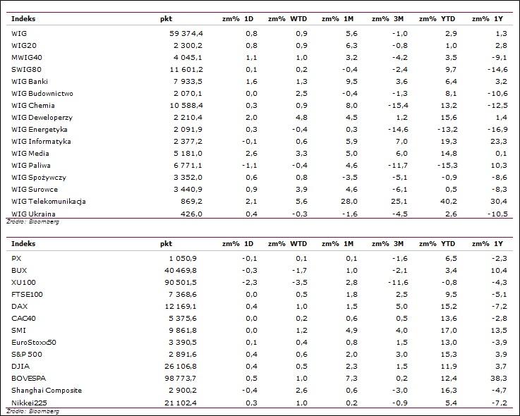 Statystyki rynkowe1