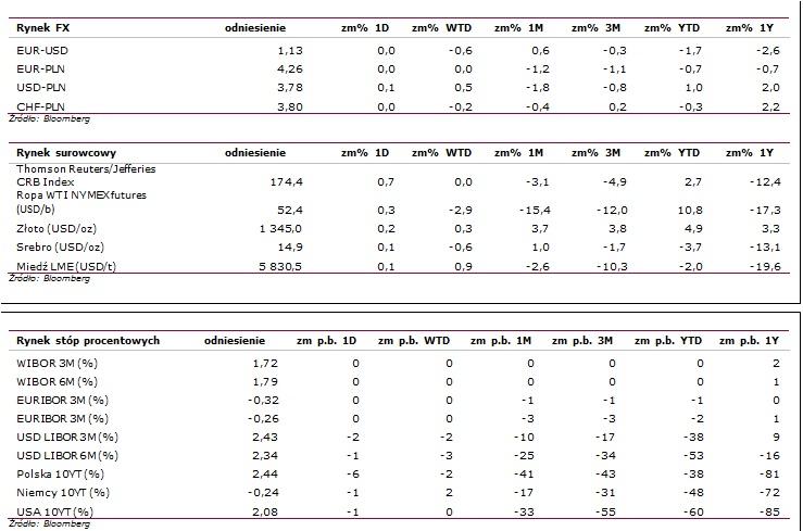 Statystyki rynkowe2