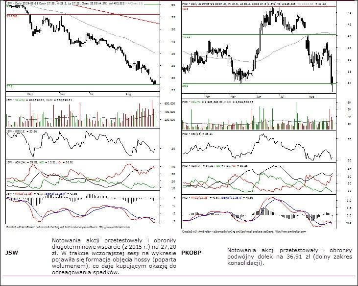 Sygnały analizy technicznej – wykresy wybranych spółek