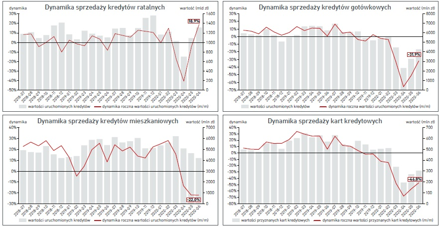 Wartość i dynamika roczna (miesiąc do miesiąca roku poprzedniego)