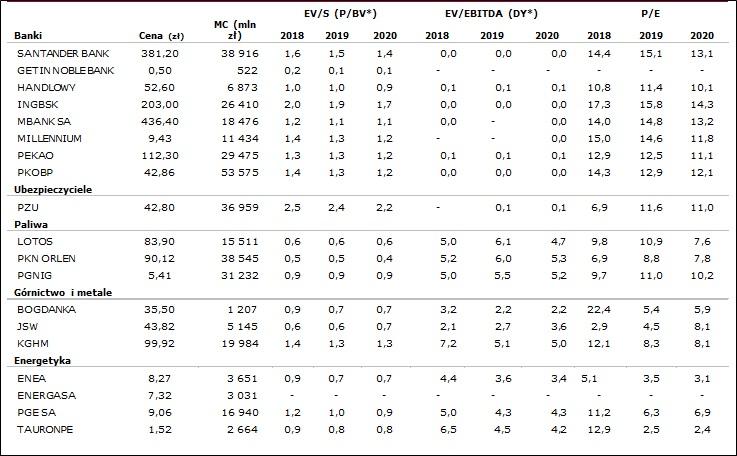 Wskaźniki rynkowe wybranych spółek1