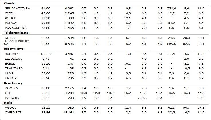 Wskaźniki rynkowe wybranych spółek2