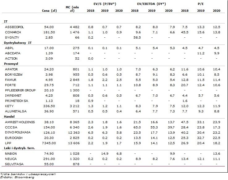 Wskaźniki rynkowe wybranych spółek3
