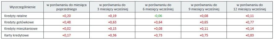 Zmiany wartości Indeksów Jakości Portfeli Kredytów (w punktach procentowych):