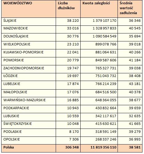 Liczba dłużników alimentacyjnych
