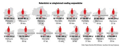 Zaległości Polaków rosną razem z gospodarką. Kwota zadłużenia to równowartość 7 dużych giełdowych spółek