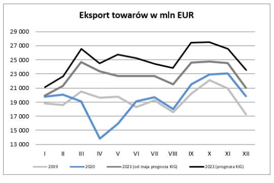 eksport towarów w mln EUR