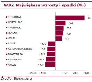 główne indeksy światowe2