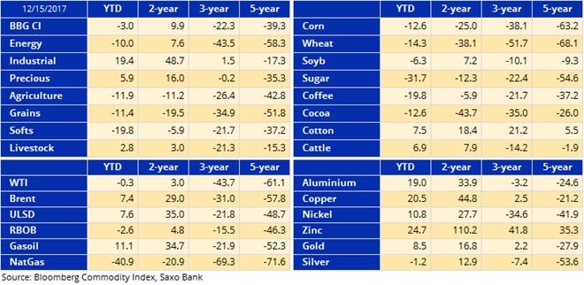Indeks towarowy odnotuje straty po korzystnym 2016
