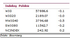 indeksy polskie