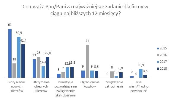 Kondycja finansowa polskich MŚP