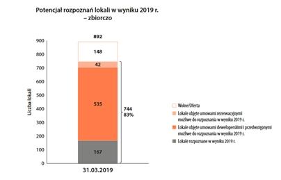 Grupa Lokum Deweloper prezentuje wyniki finansowe za I kwartał 2019 roku