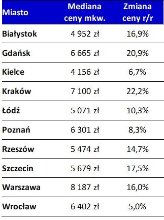 W 2018 r. mieszkania w Polsce podrożały o prawie 15 proc.