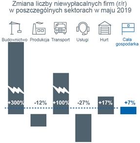 Raport EH: wzrost niewypłacalności w polskim budownictwie