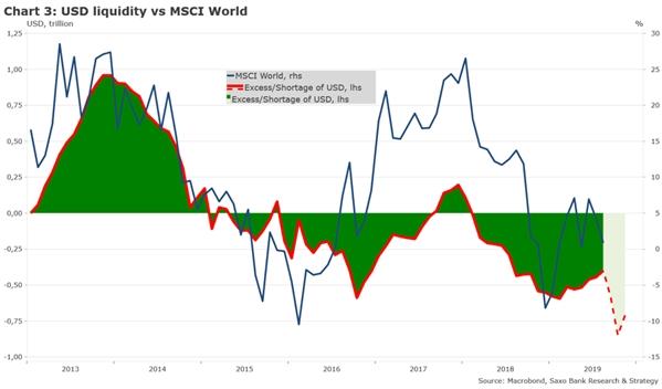 Prognozy Saxo na IV kwartał: Płynność USD - pogorszenie przed poprawą