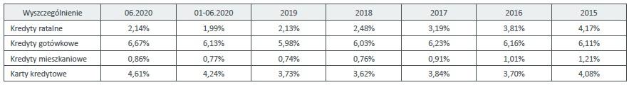 Średnie wartości Indeksów Jakości Portfeli Kredytów: