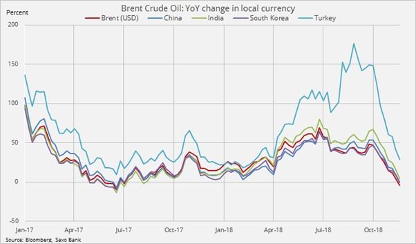 osłabienie ropy naftowej