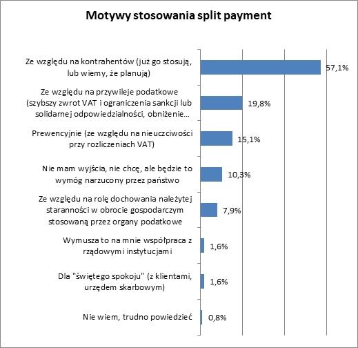 Split payment dzieli płatności i przedsiębiorców