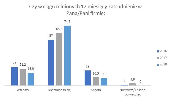 Diners Club Polska: co piąta firm z sektora MŚP planuje zwiększyć zatrudnienie