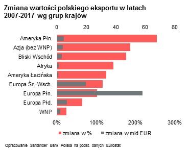 zmiana wartości polskiego eskportu