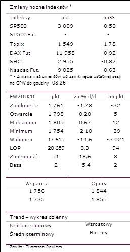 Zmiany nocne indeksów